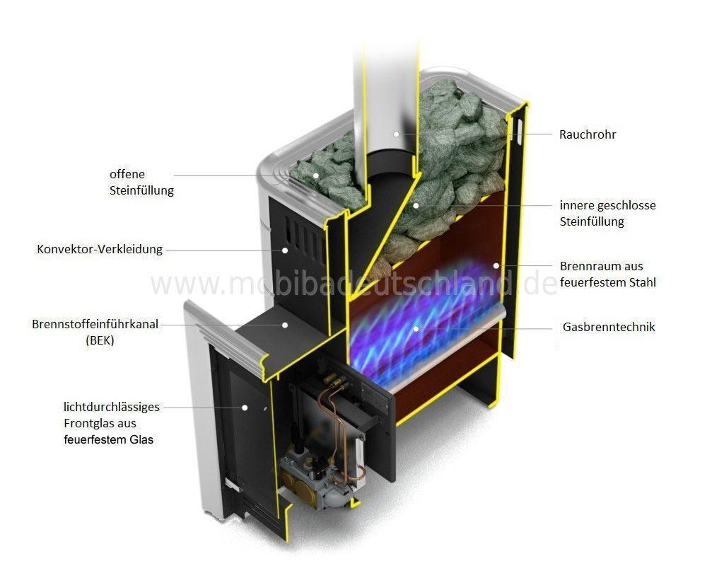 Saunaofen Gas \